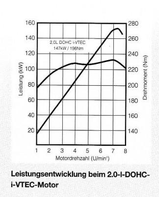 Leistungs diagramm Civic Type-R?? - Forum: Type-R