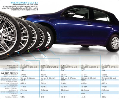 effects-of-upsized-wheels-and-tires-tested-chart.jpg