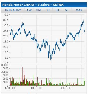 Honda Aktie