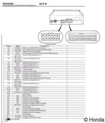Steckerbelegungen (Autoradio - ISO-Stecker) - Ich hab hier noch ein...