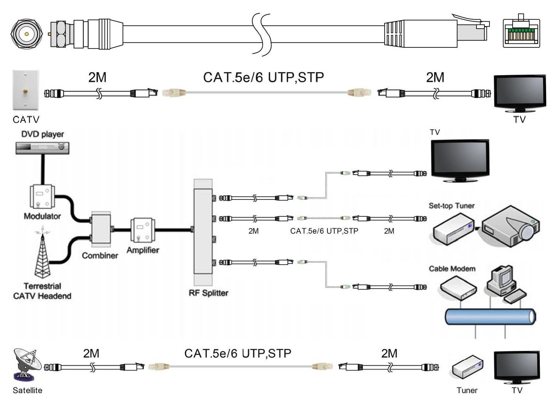CAT7 zusammen löten und als Koaxialkabel nutzen? - Forum: TV & Film