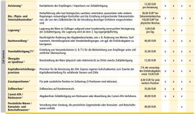 Versteckte Gebühren Bei Zollabwicklung Diesmal Dhl Forum Offtopic